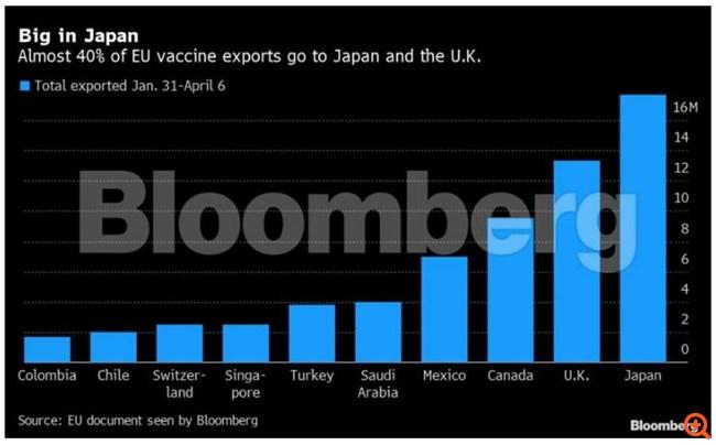 Περίπου το 40% των εμβολίων που εξάγονται από την ΕΕ έχουν προορισμό την Ιαπωνία και τη Βρετανία