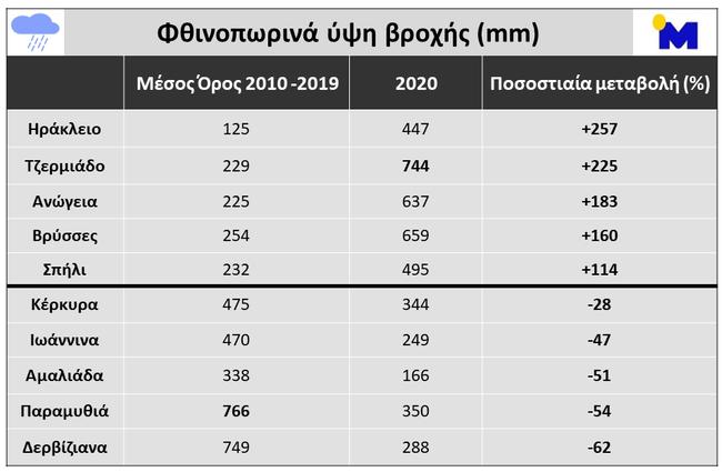 Πίνακας. Σύγκριση υψών βροχής κατά τη διάρκεια των φθινοπωρινών μηνών (Σεπτέμβριος, Οκτώβριος, Νοέμβριος) για τη χρονική περίοδο 2010 – 2019 και του 2020, σε επιλεγμένους σταθμούς του δικτύου αυτόματων μετεωρολογικών σταθμών του Εθνικού Αστεροσκοπείου Αθηνών / Meteo.gr.