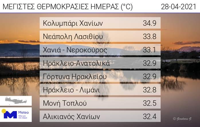 Θερμοκρασίες Κρήτη Μ. Τετάρτη