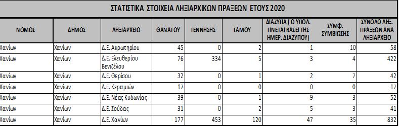 στατιστικά δήμου χανίων